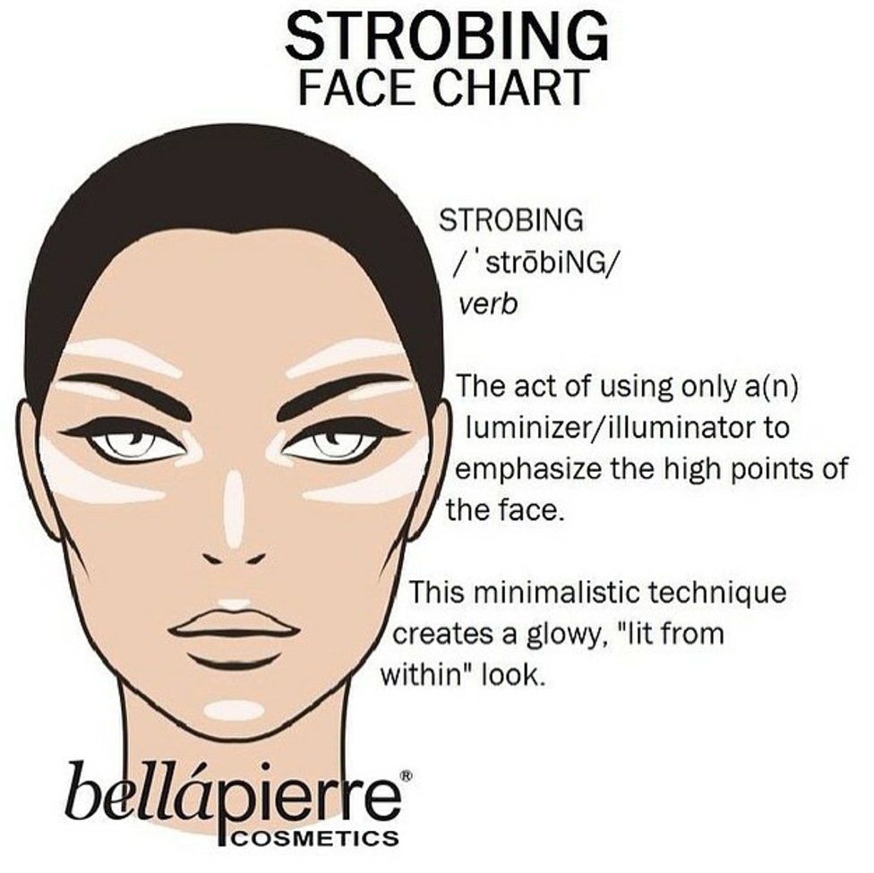 Contouring and Strobing, Beautyreport, whoismocca.com